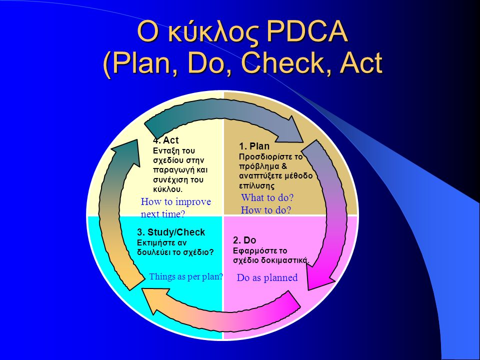 Ο κύκλος PDCA (Plan, Do, Check, Act 1.