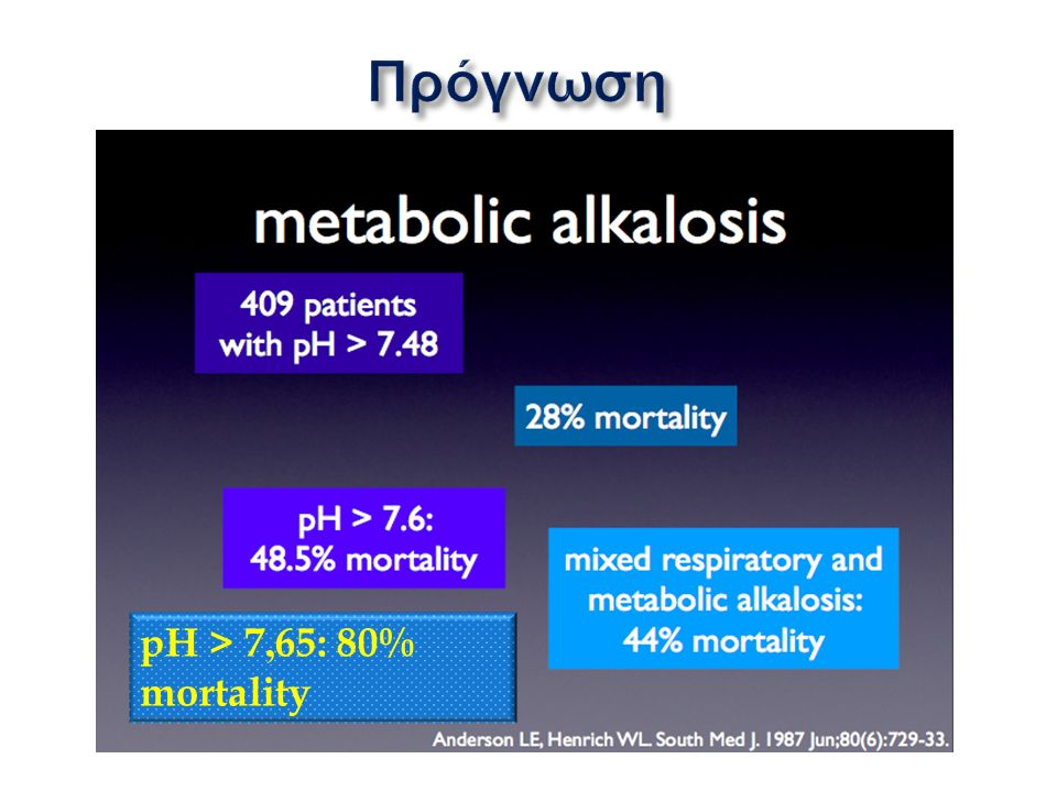 pH > 7,65: 80% mortality