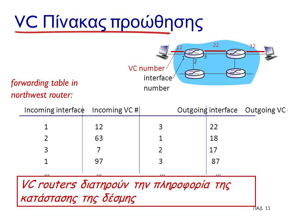 VC Πίνακας π ροώθησης VC number interface number Incoming interface Incoming VC # Outgoing interface Outgoing VC # … … forwarding table in northwest router: VC routers διατηρούν την πληροφορία της κατάστασης της δέσμης ΠΑΔ 11
