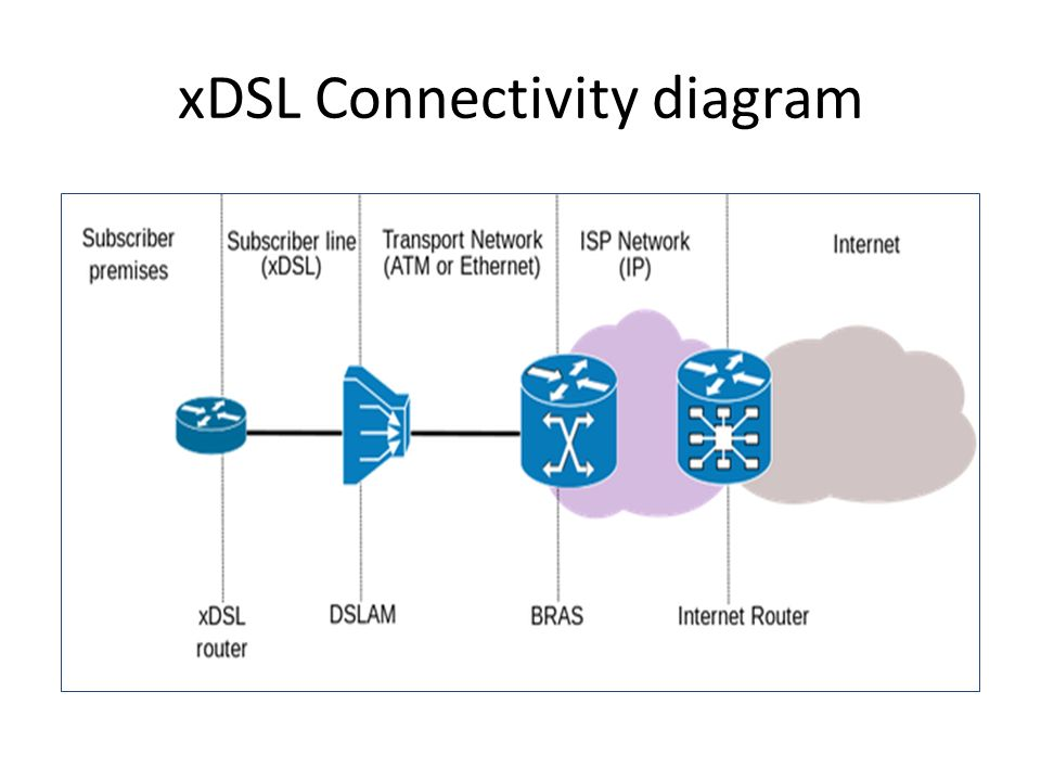 xDSL Connectivity diagram