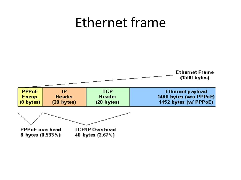 Ethernet frame