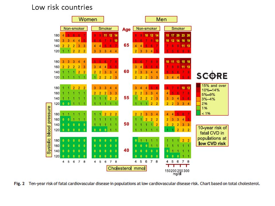 Low risk countries