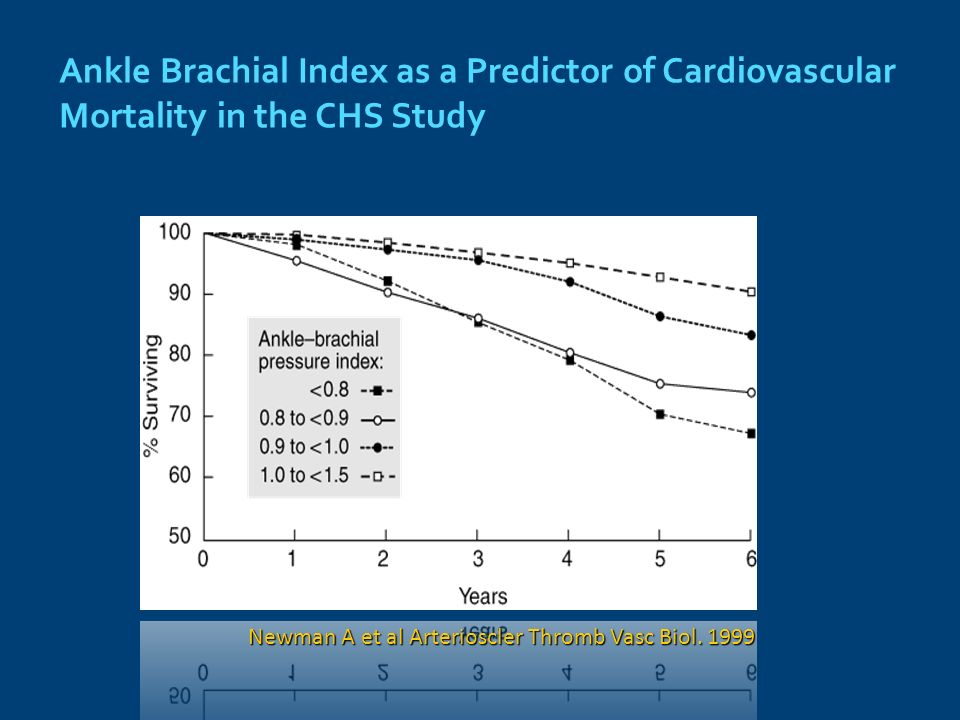 Ankle Brachial Index as a Predictor of Cardiovascular Mortality in the CHS Study Newman A et al Arterioscler Thromb Vasc Biol.