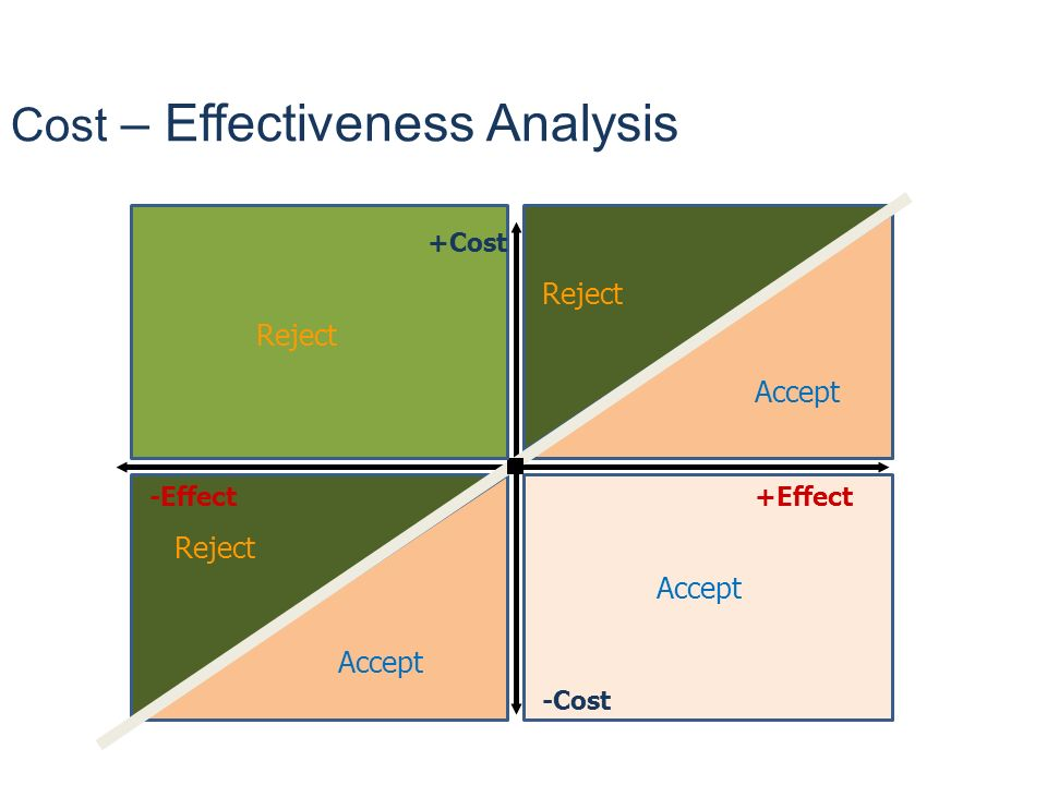 Cost – Effectiveness Analysis +Effect Accept -Cost Reject Accept Reject -Effect +Cost
