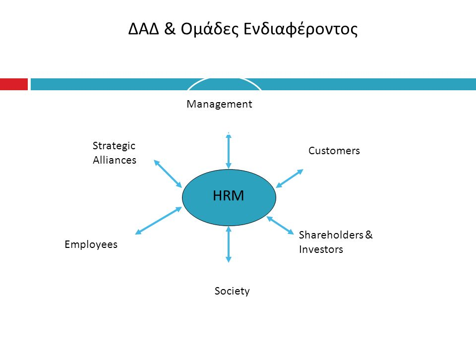 ΔΑΔ & Ομάδες Ενδιαφέροντος HRM ManagementCustomers Shareholders & Investors Society Employees Strategic Alliances