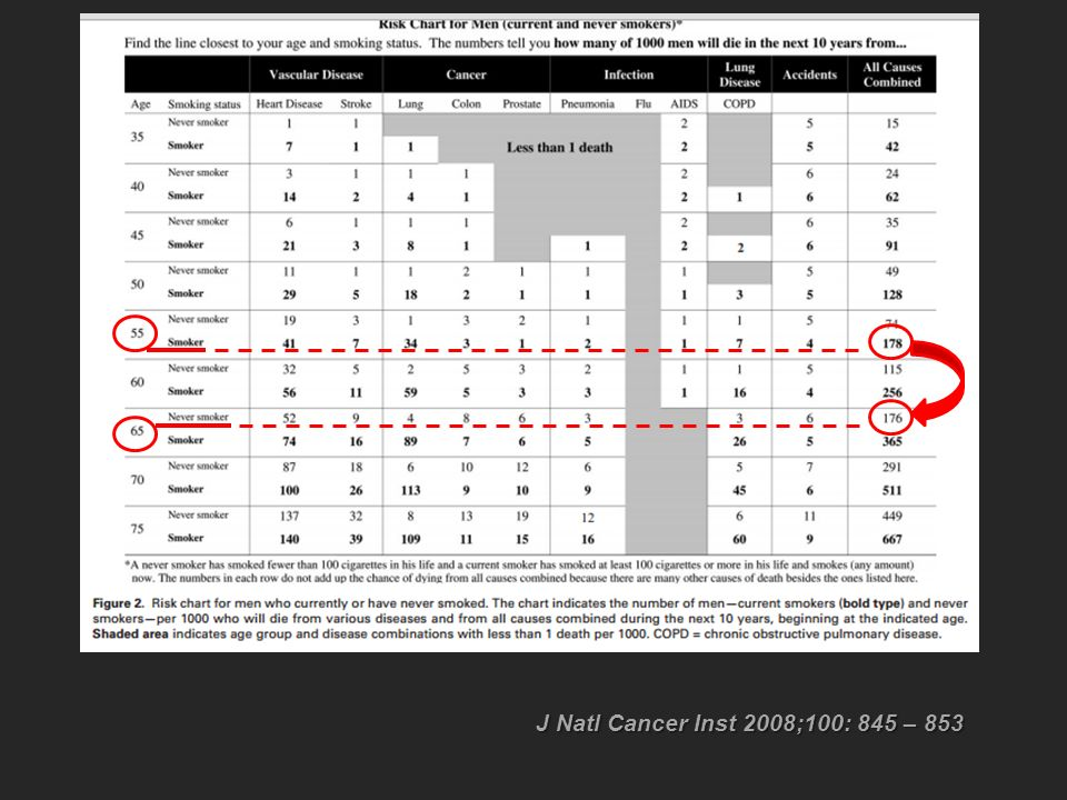 J Natl Cancer Inst 2008;100: 845 – 853