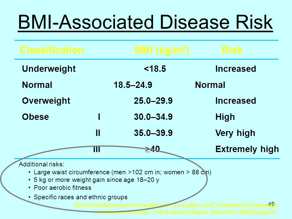 49 Classification BMI (kg/m 2 ) Risk Underweight <18.5Increased Normal 18.5–24.9 Normal Overweight 25.0–29.9 Increased Obese I 30.0–34.9 High II 35.0–39.9 Very high III  40 Extremely high Additional risks: Large waist circumference (men >102 cm in; women > 88 cm) 5 kg or more weight gain since age 18–20 y Poor aerobic fitness Specific races and ethnic groups BMI-Associated Disease Risk Clinical Guidelines on the Identification, Evaluation, and Treatment of Overweight and Obesity in Adults—The Evidence Report.