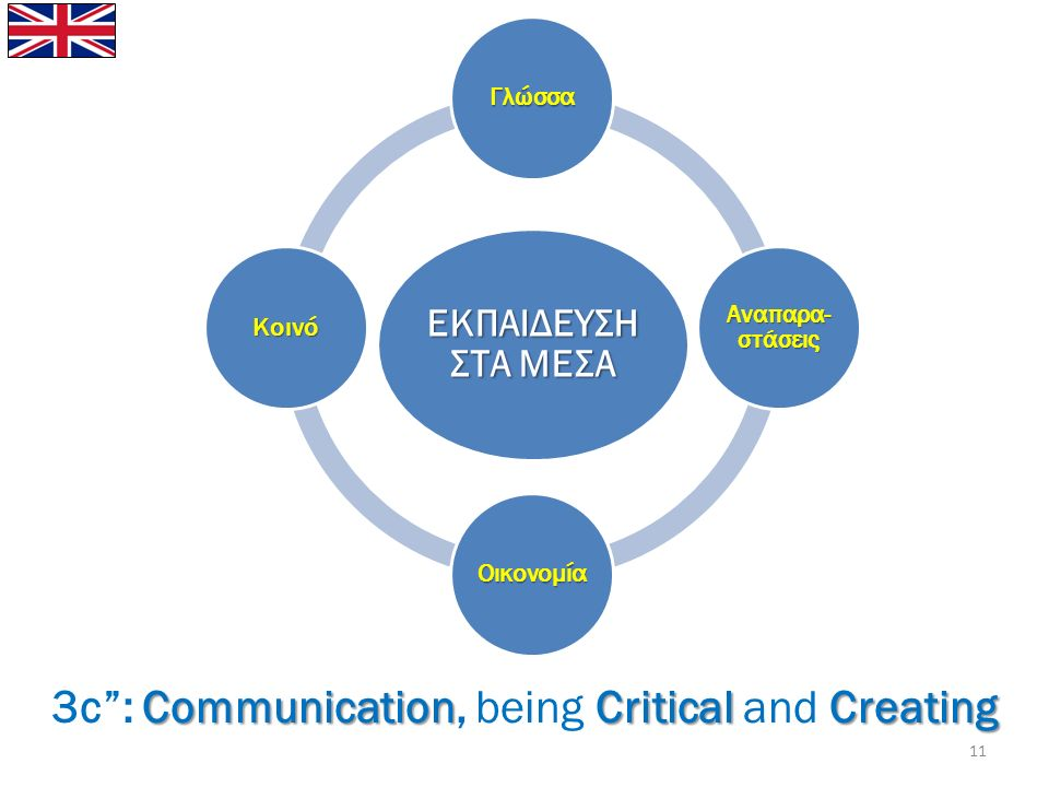 CommunicationCriticalCreating 3c : Communication, being Critical and Creating ΕΚΠΑΙΔΕΥΣΗ ΣΤΑ ΜΕΣΑ Γλώσσα Αναπαρα- στάσεις Οικονομία Κοινό 11