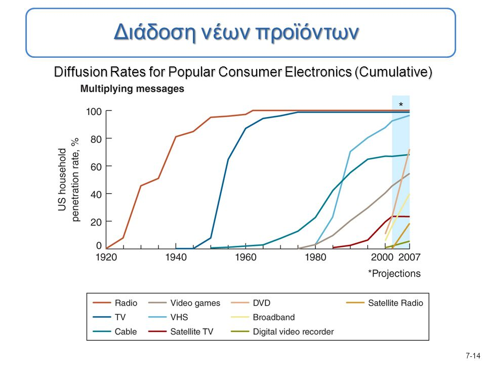 Diffusion Rates for Popular Consumer Electronics (Cumulative) 7-14 Διάδοση νέων προϊόντων