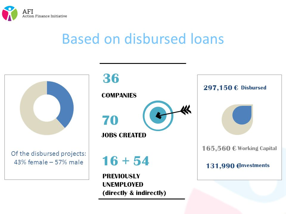 6 Based on disbursed loans Of the disbursed projects: 43% female – 57% male Working Capital 165,560 € Investments 131,990 € 3636 COMPANIES 70 JOBS CREATED PREVIOUSLY UNEMPLOYED (directly & indirectly) Disbursed 297,150 €