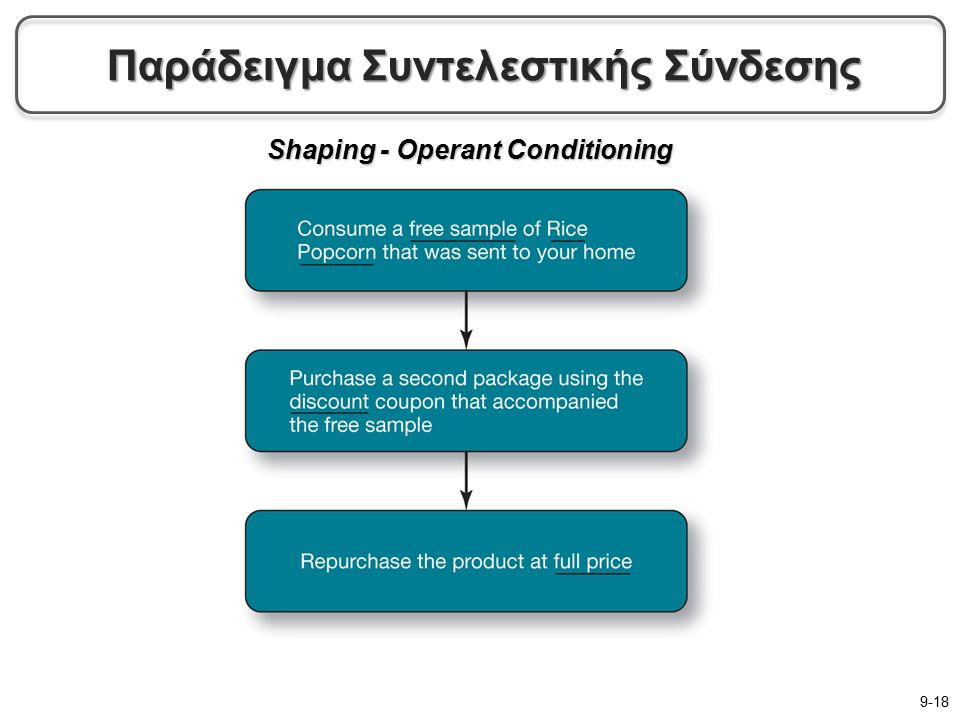Shaping - Operant Conditioning 9-18 Παράδειγμα Συντελεστικής Σύνδεσης