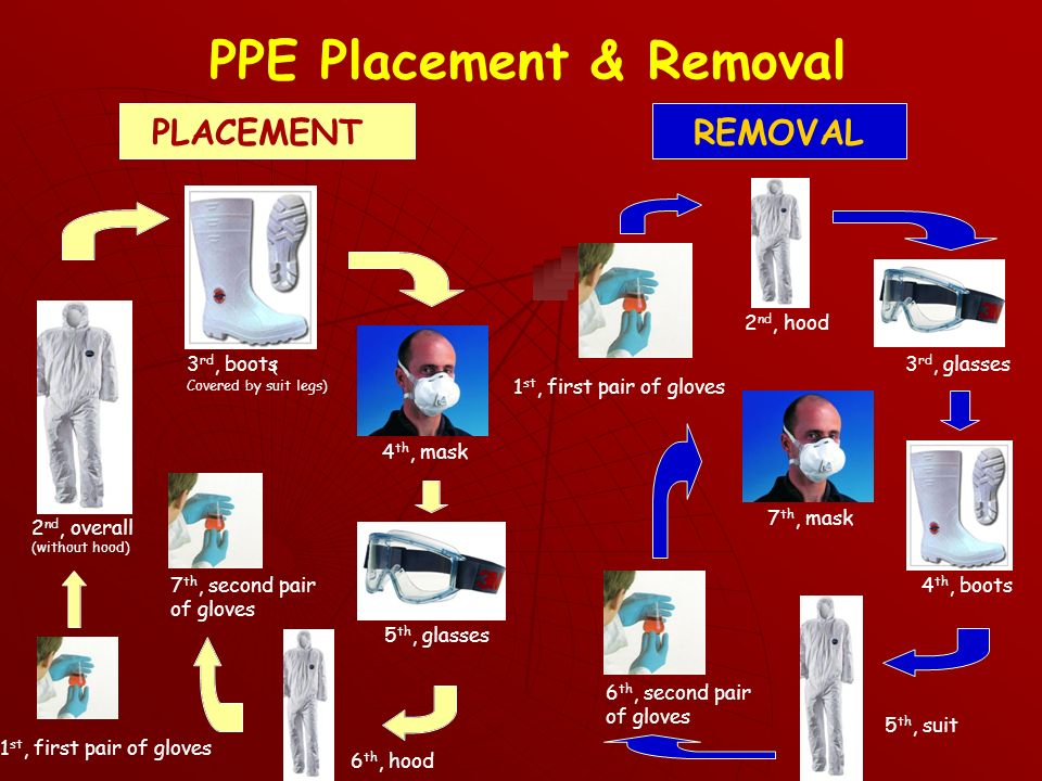 PPE Placement & Removal PLACEMENTREMOVAL 2 nd, overall (without hood) 3 rd, boots ( Covered by suit legs) 4 th, mask 5 th, glasses 7 th, second pair of gloves 2 nd, hood 3 rd, glasses 4 th, boots 5 th, suit 1 st, first pair of gloves 6 th, hood 7 th, mask 6 th, second pair of gloves 1 st, first pair of gloves