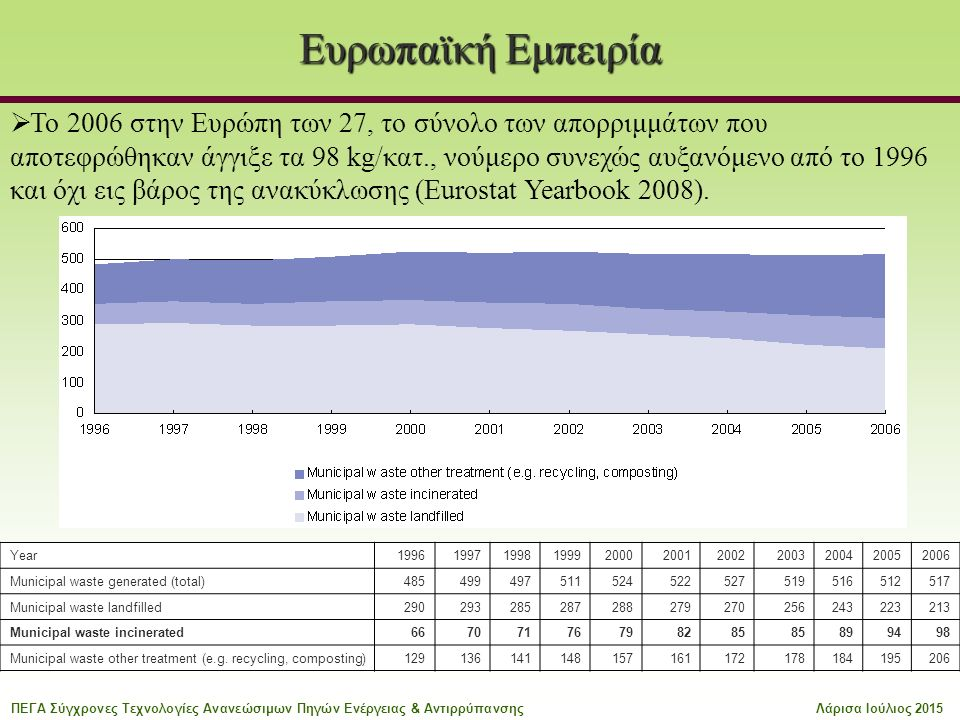 Ευρωπαϊκή Εμπειρία Year19961997199819992000200120022003200420052006 Municipal waste generated (total)485499497511524522527519516512517 Municipal waste landfilled290293285287288279270256243223213 Municipal waste incinerated66707176798285 899498 Municipal waste other treatment (e.g.