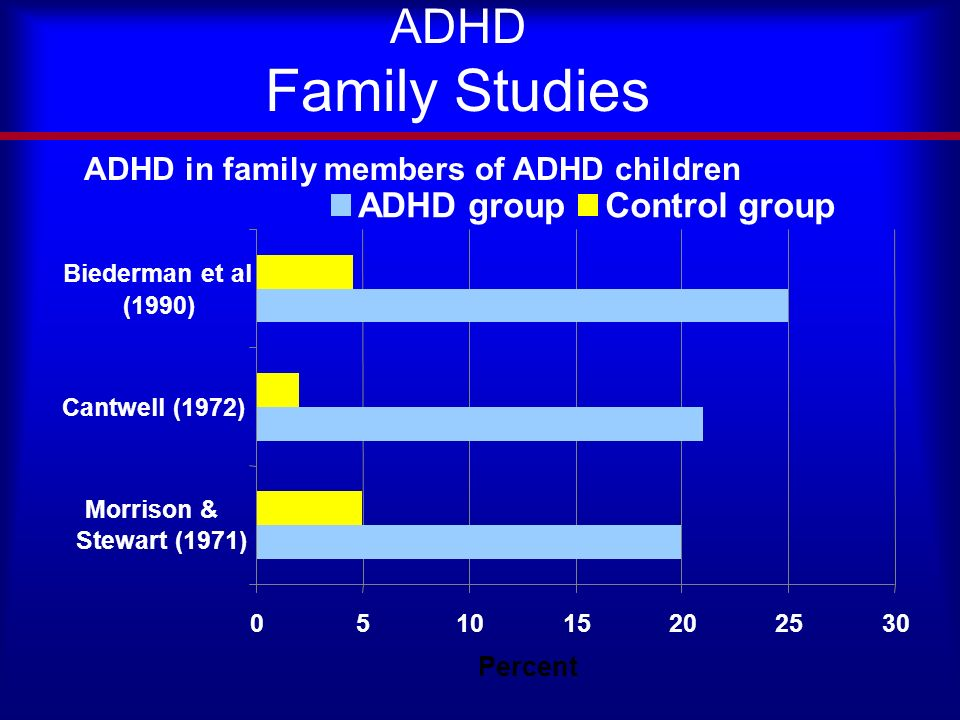 ADHD Family Studies Morrison & Stewart (1971) Cantwell (1972) Biederman et al (1990) ADHD groupControl group ADHD in family members of ADHD children Percent