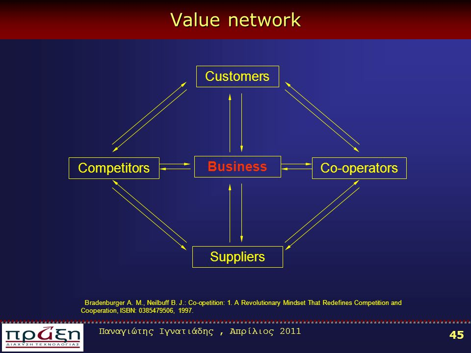Παναγιώτης Ιγνατιάδης, Απρίλιος Value network Customers Suppliers Business CompetitorsCo-operators Bradenburger Α.