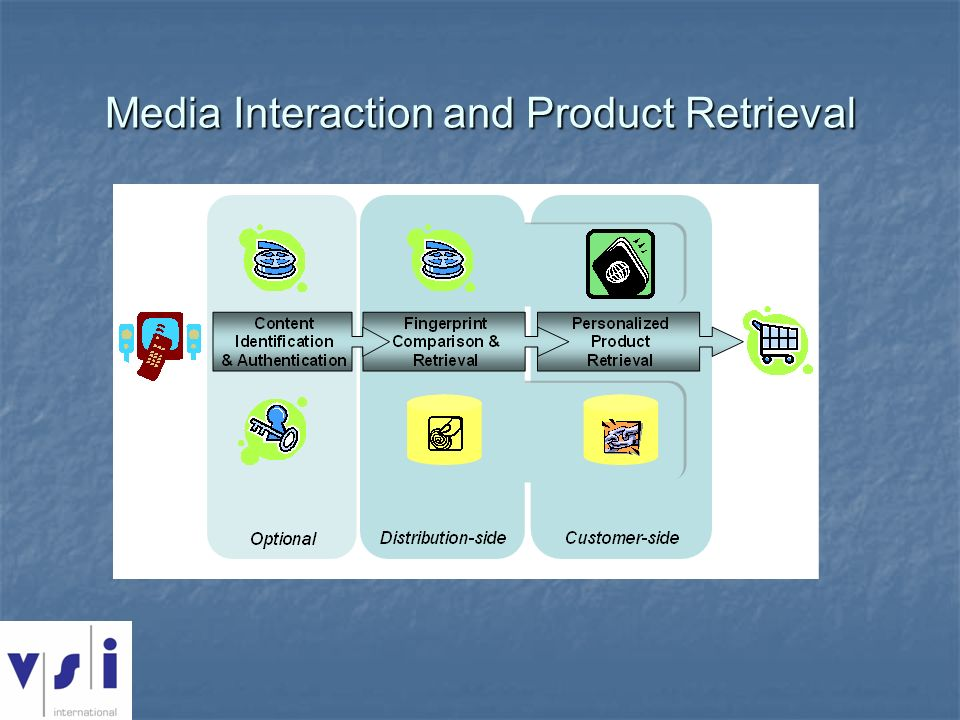 Media Interaction and Product Retrieval