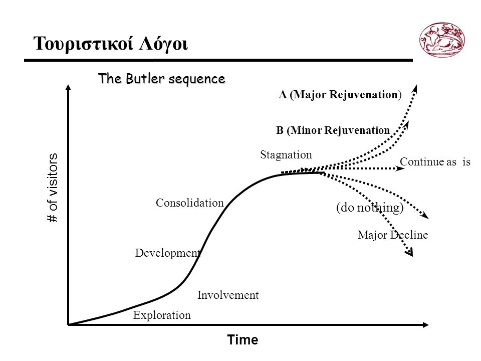 Exploration Involvement B (Minor Rejuvenation) (do nothing) Consolidation Stagnation # of visitors Time The Butler sequence ( Continue as is A (Major Rejuvenation) Major Decline Development Τουριστικοί Λόγοι