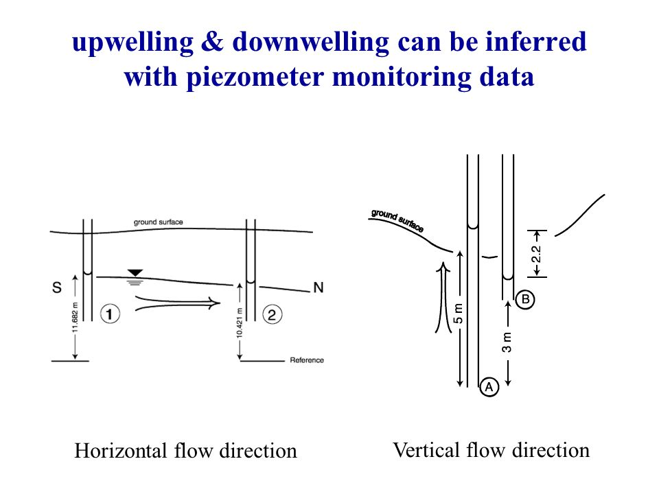upwelling & downwelling can be inferred with piezometer monitoring data Horizontal flow direction Vertical flow direction