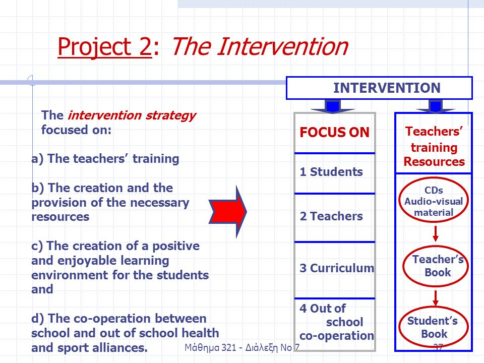 Μάθημα Διάλεξη Νο 737 Project 2: The Intervention INTERVENTION FOCUS ON 1 Students 2 Teachers 3 Curriculum 4 Out of school co-operation Teachers' training Resources Teacher's Book Student's Book CDs Audio-visual material The intervention strategy focused on: a) The teachers' training b) The creation and the provision of the necessary resources c) The creation of a positive and enjoyable learning environment for the students and d) The co-operation between school and out of school health and sport alliances.