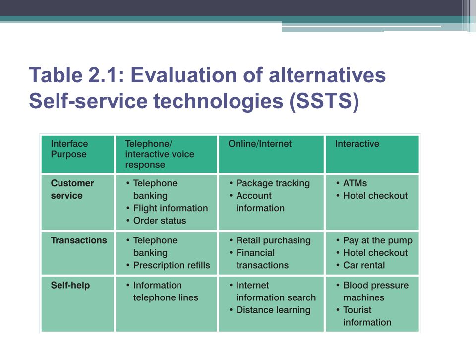 Table 2.1: Evaluation of alternatives Self-service technologies (SSTS)