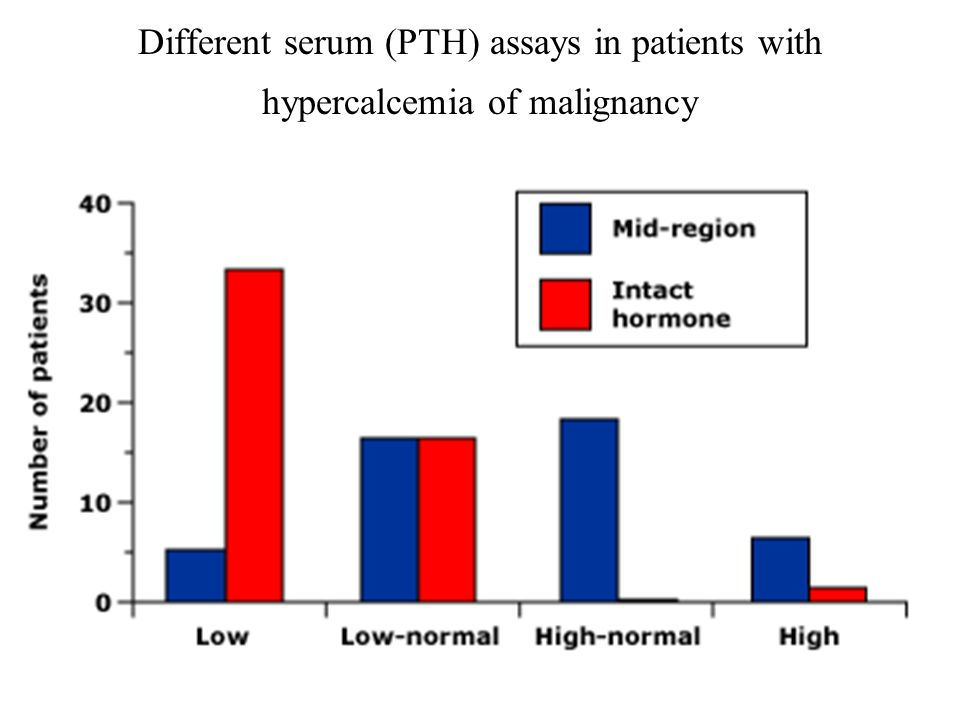 Different serum (PTH) assays in patients with hypercalcemia of malignancy
