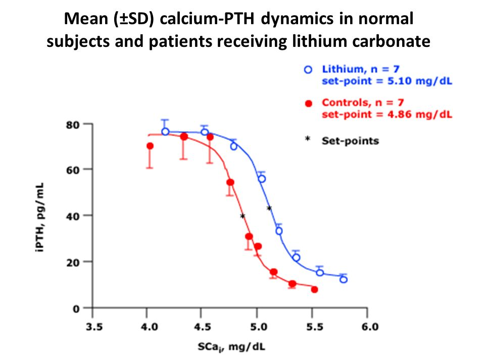 Mean (±SD) calcium-PTH dynamics in normal subjects and patients receiving lithium carbonate