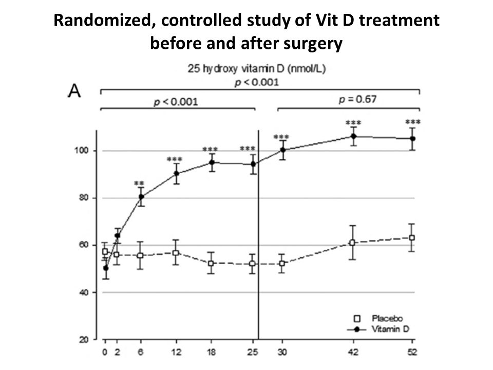 Randomized, controlled study of Vit D treatment before and after surgery
