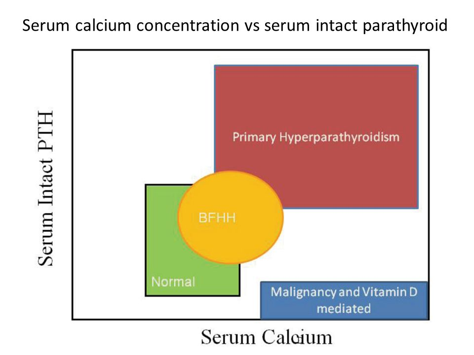 Serum calcium concentration vs serum intact parathyroid hormone