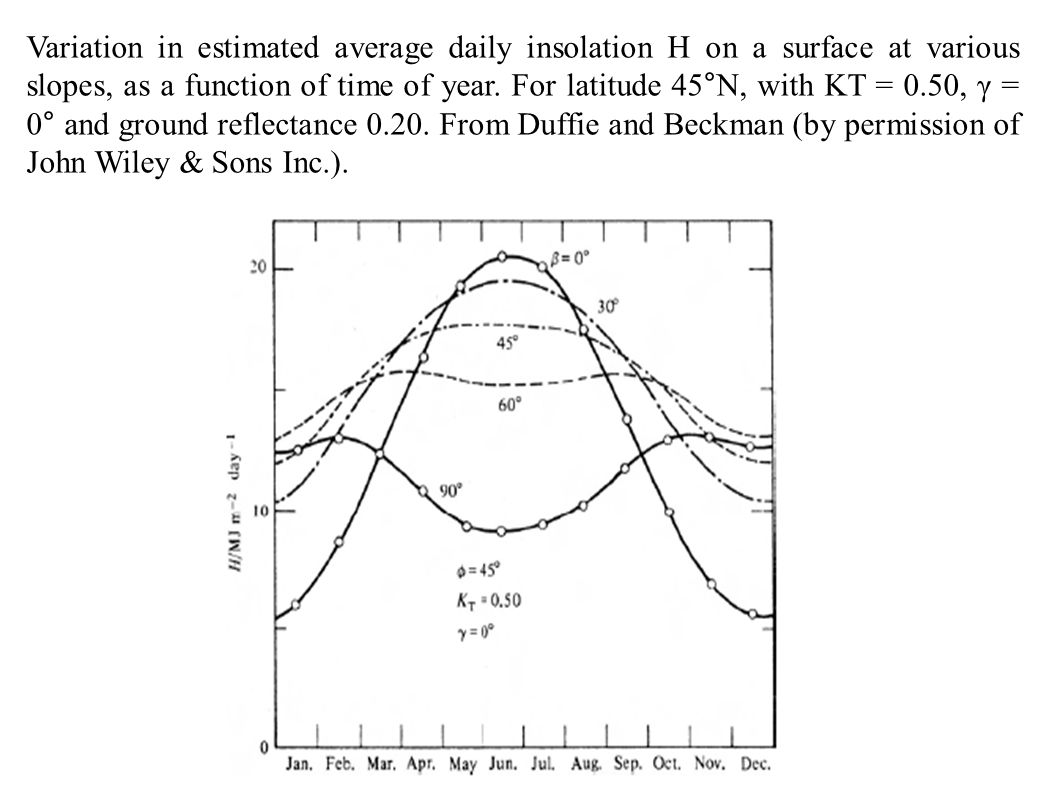 Variation in estimated average daily insolation H on a surface at various slopes, as a function of time of year.
