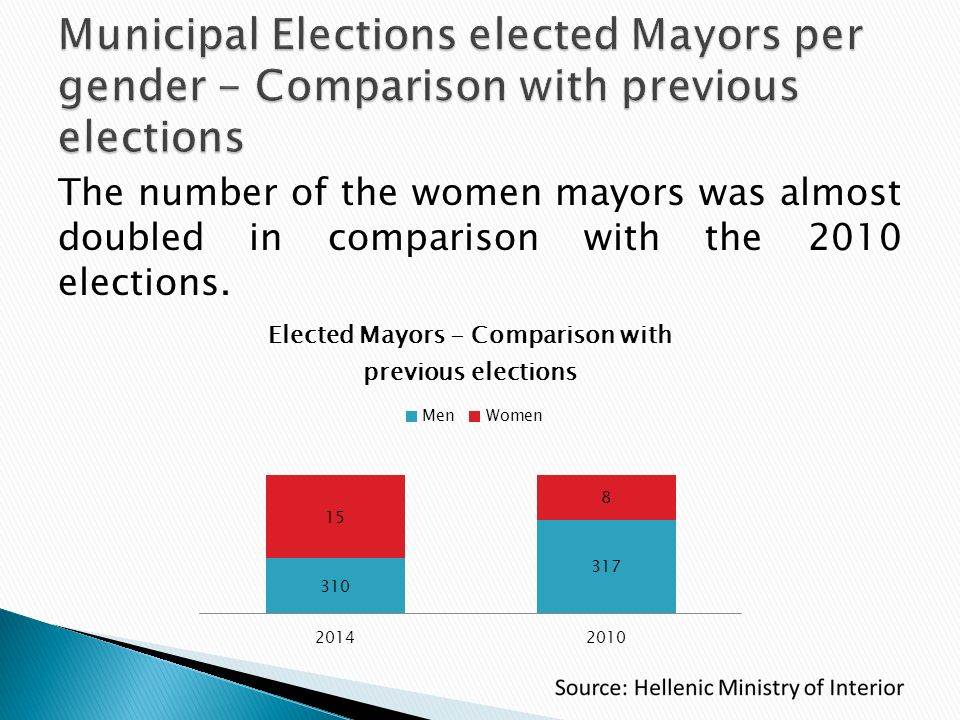 The number of the women mayors was almost doubled in comparison with the 2010 elections.