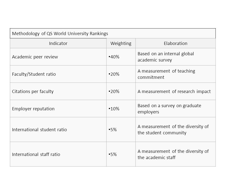 Methodology of QS World University Rankings IndicatorWeightingElaboration Academic peer review 40% Based on an internal global academic survey Faculty/Student ratio 20% A measurement of teaching commitment Citations per faculty 20%A measurement of research impact Employer reputation 10% Based on a survey on graduate employers International student ratio 5% A measurement of the diversity of the student community International staff ratio 5% A measurement of the diversity of the academic staff