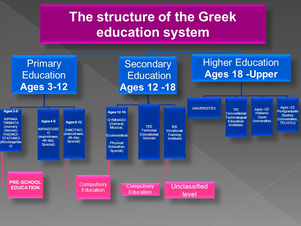 The structure of the Greek education system Primary Education Ages 3-12 Ages 3-6 NIPIAKA TMIMATA (nursery classes) PAIDIKOI STATHMOI (Kindergarten s) PRE-SCHOOL EDUCATION Ages 4-6 NIPIAGOGEI O (mainstream, All-day, Special) Ages 6-12 DIMOTIKO (mainstream, All-day, Special) Compulsory Education Secondary Education Ages 12 -18 Ages 12-15 GYMNASIO (General, Musical, Ecclesiastical, Physical Education, Special) Compulsory Education TEE Technical Educational Schools IEK Vocational Training Institutes Unclassified level Higher Education Ages 18 -Upper UNIVERSITIES TEI Conventional Technological Education Institutes Ages >22 Hellenic Open Universities Ages >22 Postgraduate Studies (Universities, TEI,HOU)