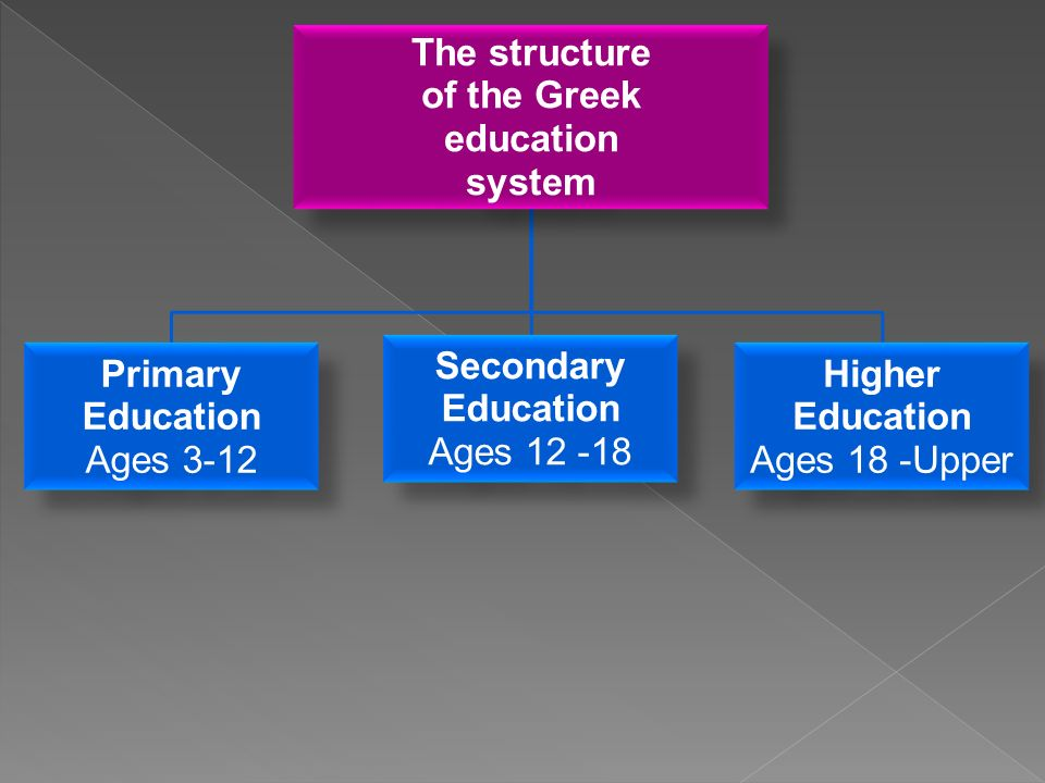 The structure of the Greek education system Primary Education Ages 3-12 Secondary Education Ages Higher Education Ages 18 -Upper