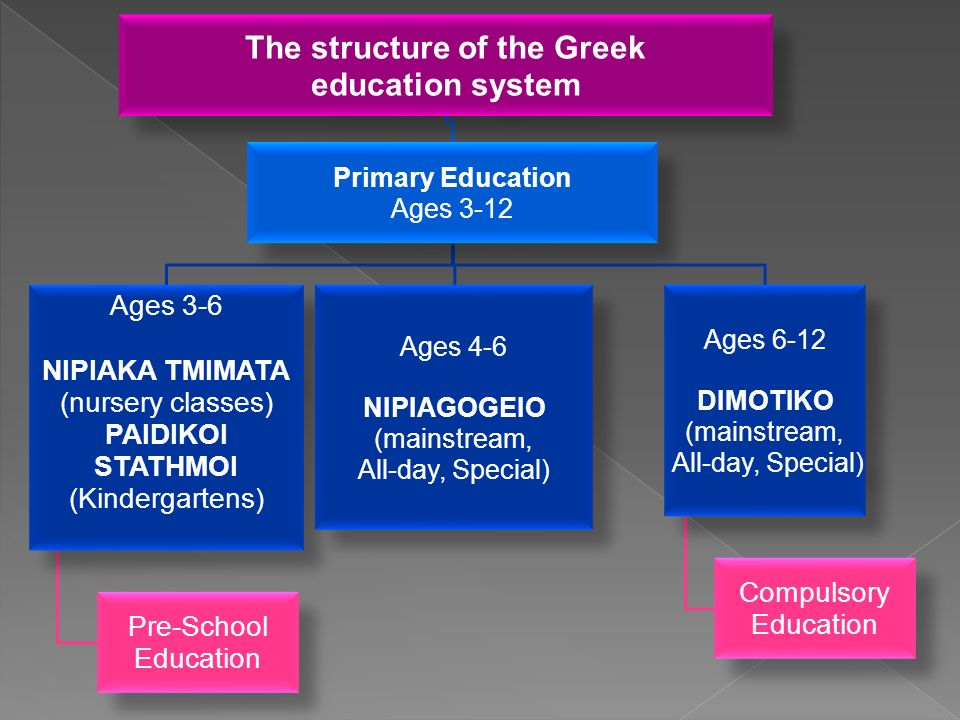 The structure of the Greek education system Primary Education Ages 3-12 Ages 3-6 NIPIAKA TMIMATA (nursery classes) PAIDIKOI STATHMOI (Kindergartens) Pre-School Education Ages 4-6 NIPIAGOGEIO (mainstream, All-day, Special) Ages 6-12 DIMOTIKO (mainstream, All-day, Special) Compulsory Education