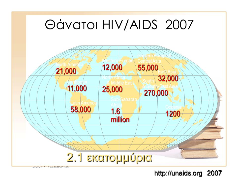 Θάνατοι HIV/AIDS 2007 Western Europe12,000 North Africa & Middle East25,000 Sub-Saharan Africa1.6million Eastern Europe & Central Asia55,000 East Asia32,000 South & South-East Asia 270, ,000 Oceania1200 North America21,000 Caribbean11,000 Latin America58, εκατομμύρια 2.1 εκατομμύρια E-5 – 1 December