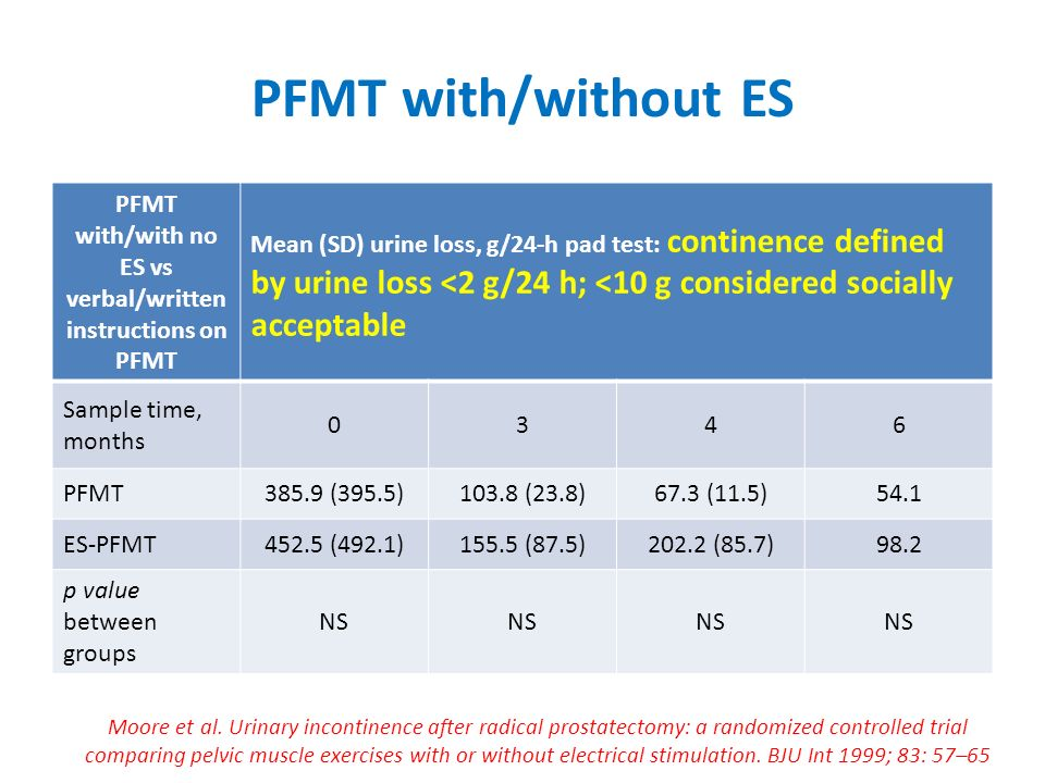 PFMT with/without ES PFMT with/with no ES vs verbal/written instructions on PFMT Mean (SD) urine loss, g/24-h pad test: continence defined by urine loss <2 g/24 h; <10 g considered socially acceptable Sample time, months 0346 PFMT385.9 (395.5)103.8 (23.8)67.3 (11.5)54.1 ES-PFMT452.5 (492.1)155.5 (87.5)202.2 (85.7)98.2 p value between groups NS Moore et al.