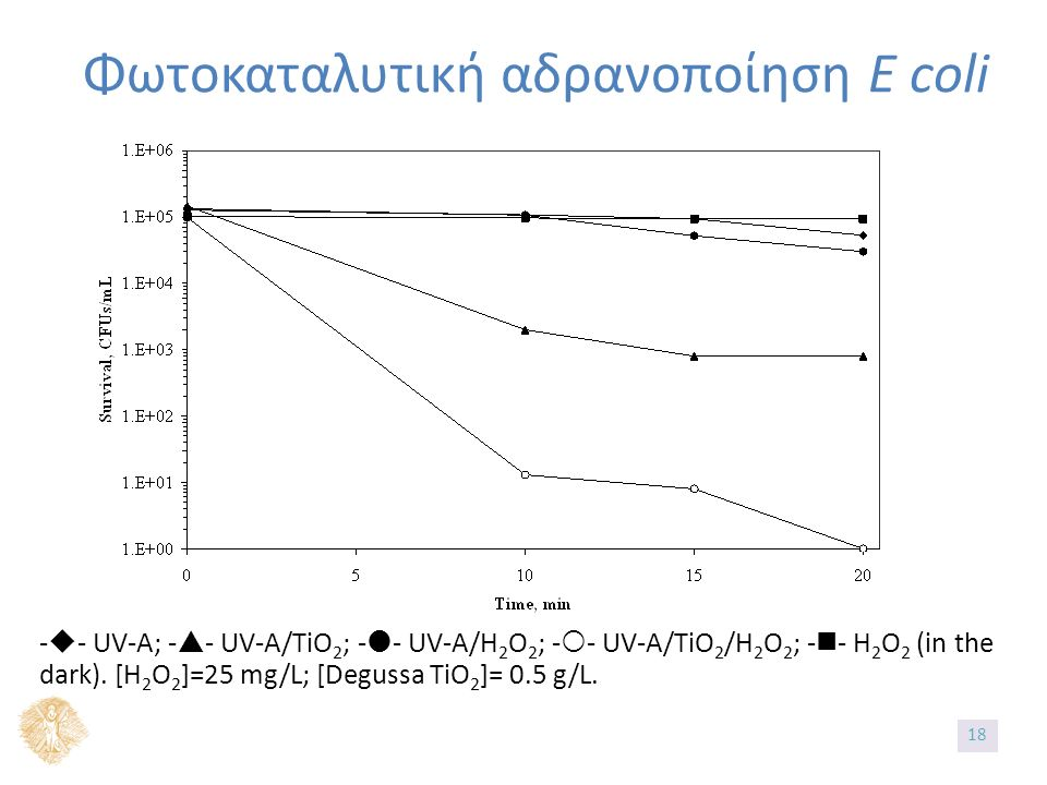 Φωτοκαταλυτική αδρανοποίηση E coli -  - UV-A; -  - UV-A/TiO 2 ; -  - UV-A/H 2 O 2 ; -  - UV-A/TiO 2 /H 2 O 2 ; - - H 2 O 2 (in the dark).