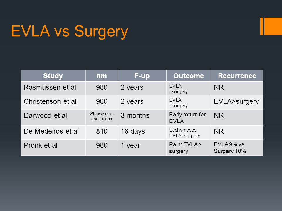 EVLA vs Surgery StudynmF-upOutcomeRecurrence Rasmussen et al9802 years EVLA =surgery NR Christenson et al9802 years EVLA =surgery EVLA>surgery Darwood et al Stepwise vs continuous 3 months Early return for EVLA NR De Medeiros et al81016 days Ecchymoses: EVLA>surgery NR Pronk et al9801 year Pain: EVLA > surgery EVLA 9% vs Surgery 10%