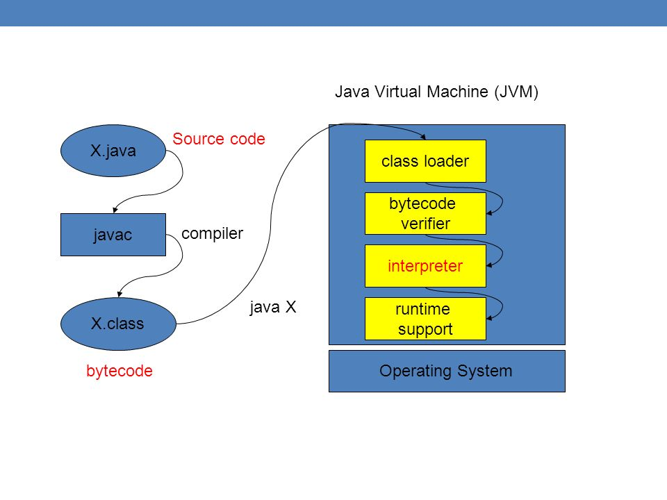 X.java javac X.class compiler Java Virtual Machine (JVM) class loader bytecode verifier interpreter runtime support Operating System java X Source code bytecode