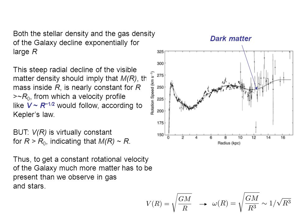 Both the stellar density and the gas density of the Galaxy decline exponentially for large R This steep radial decline of the visible matter density should imply that M(R), the mass inside R, is nearly constant for R >~R 0, from which a velocity profile like V ~ R −1/2 would follow, according to Kepler's law.