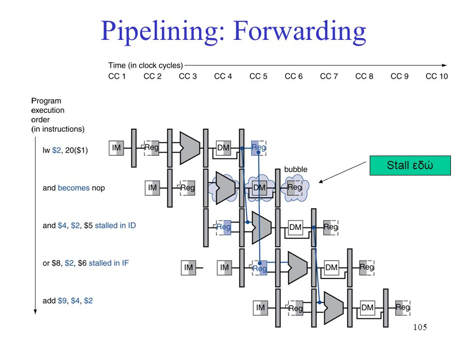 105 Pipelining: Forwarding Stall εδώ