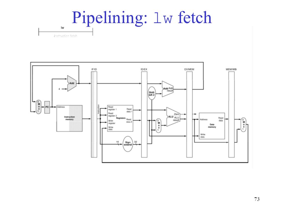 73 Pipelining: lw fetch