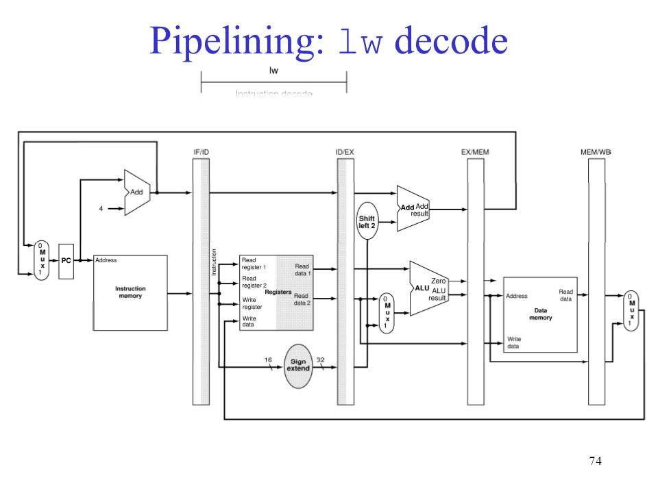 74 Pipelining: lw decode