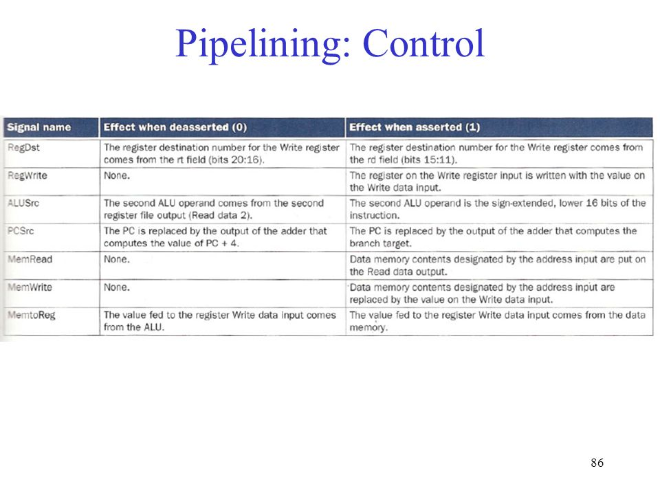 86 Pipelining: Control