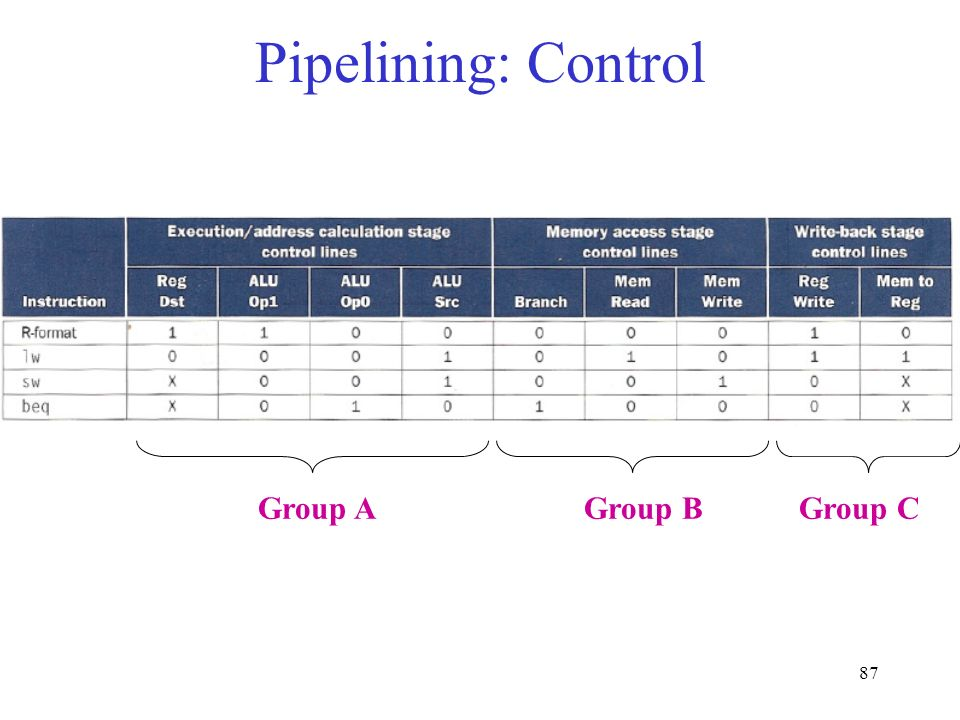 87 Pipelining: Control Group A Group B Group C