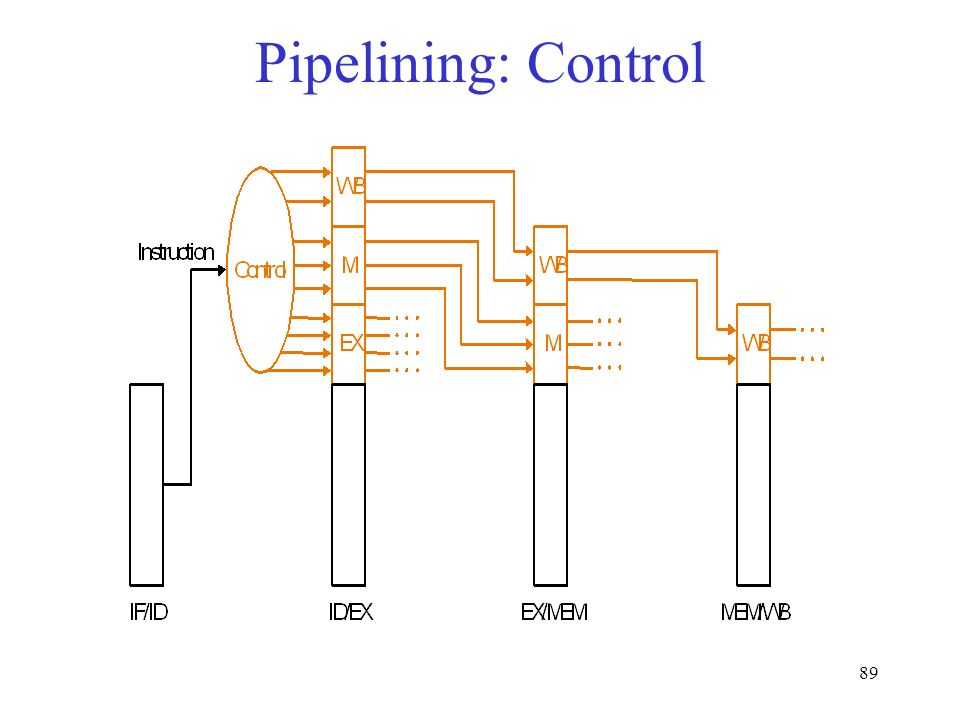 89 Pipelining: Control