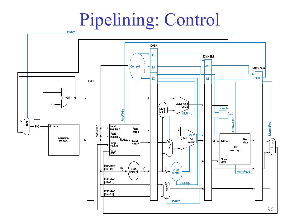 90 Pipelining: Control