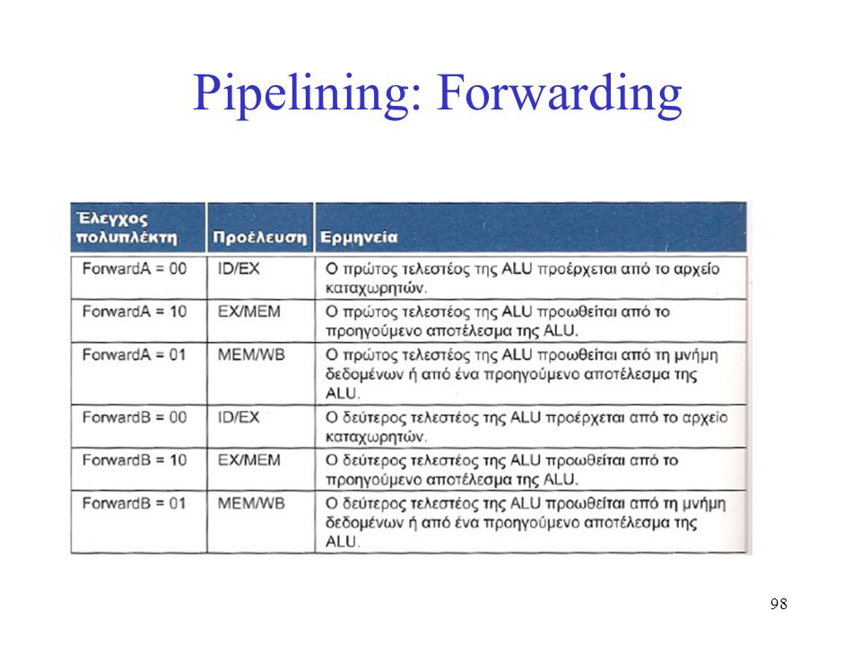 98 Pipelining: Forwarding