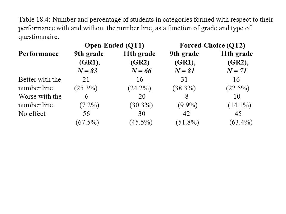 Table 18.4: Number and percentage of students in categories formed with respect to their performance with and without the number line, as a function of grade and type of questionnaire.