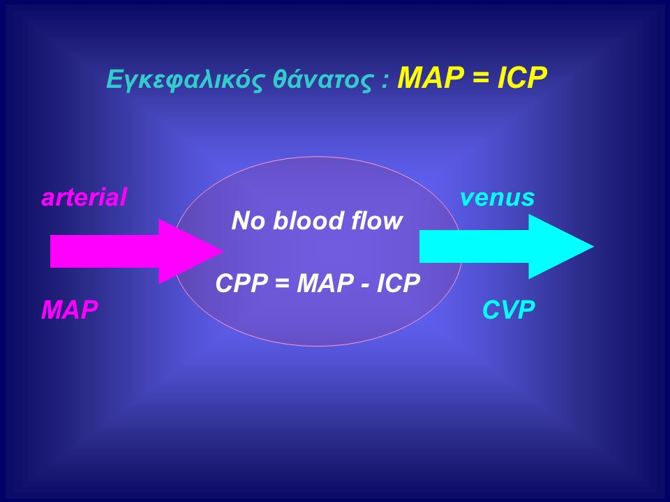 arterial venus MAP CVP No blood flow CPP = MAP - ΙCP Εγκεφαλικός θάνατος : ΜΑΡ = ΙCP